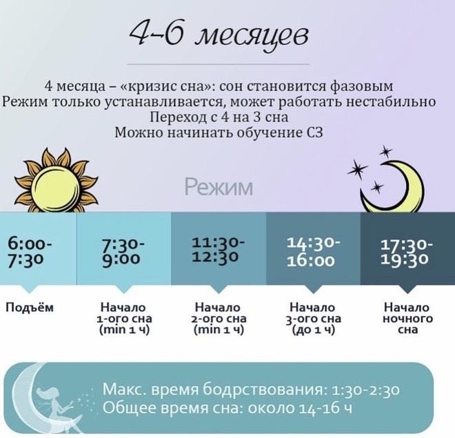 регресс сна 4 месяца