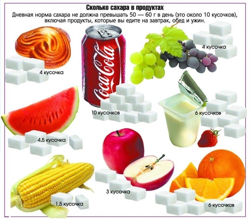 где есть сахар