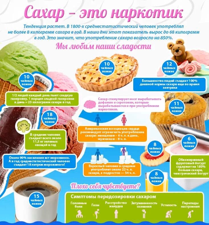 опасен  ли сахар