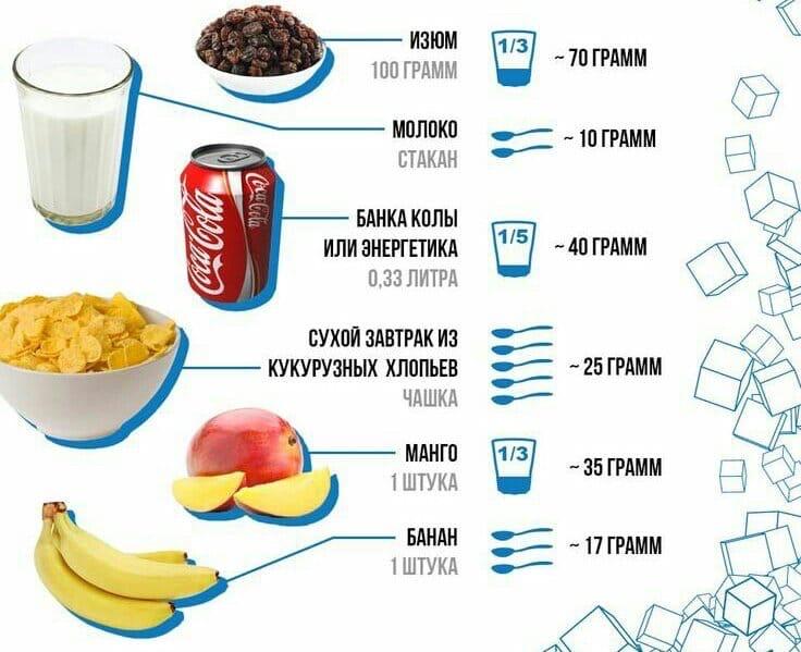 сахар в составе