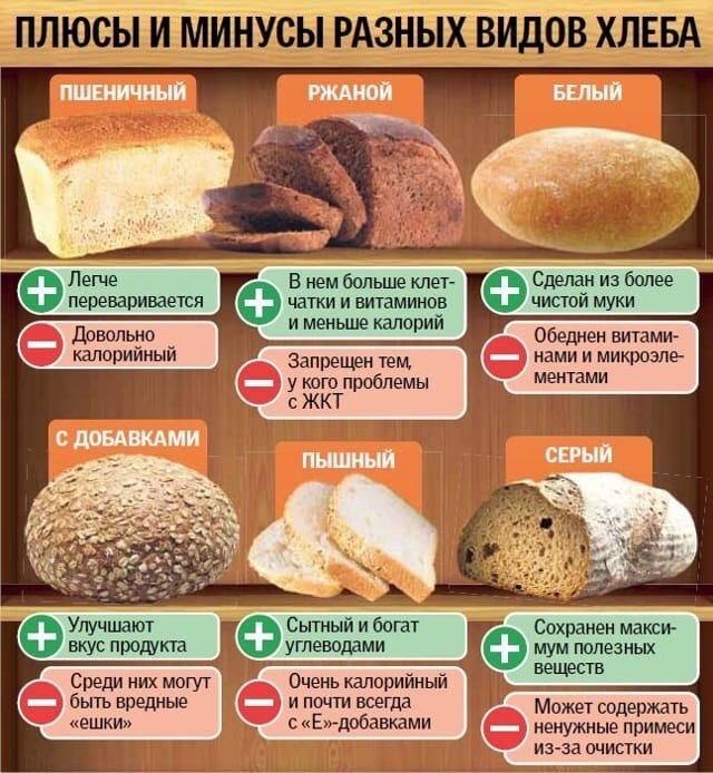 виды хлеба