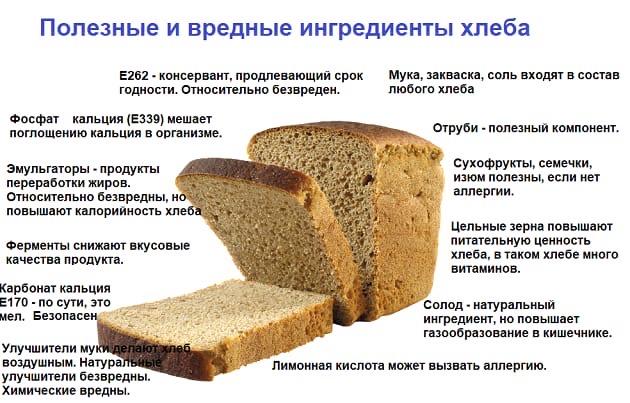 добавки и состав хлеба